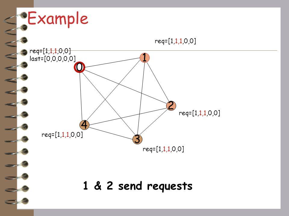 Example 1 2 4 3 1 & 2 send requests req=[1,1,1,0,0] req=[1,1,1,0,0]